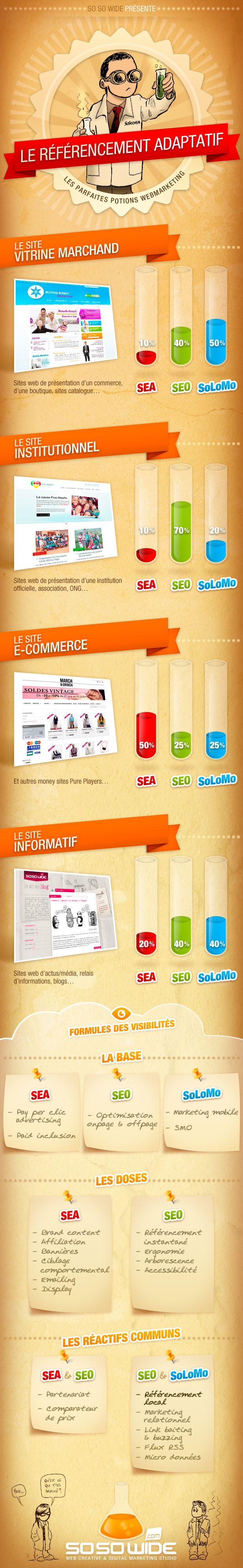 Infographie : le dosage SEA / SEO / SoLoMo… Une infographie qui propose un dosage entre liens sponsorisés, SEO, local, social et mobile pour plusieurs types de sites web. Intéressant et une bonne base de réflexion...