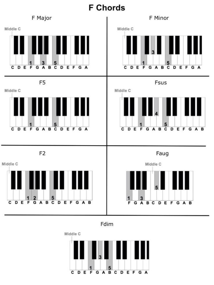 F Chords.