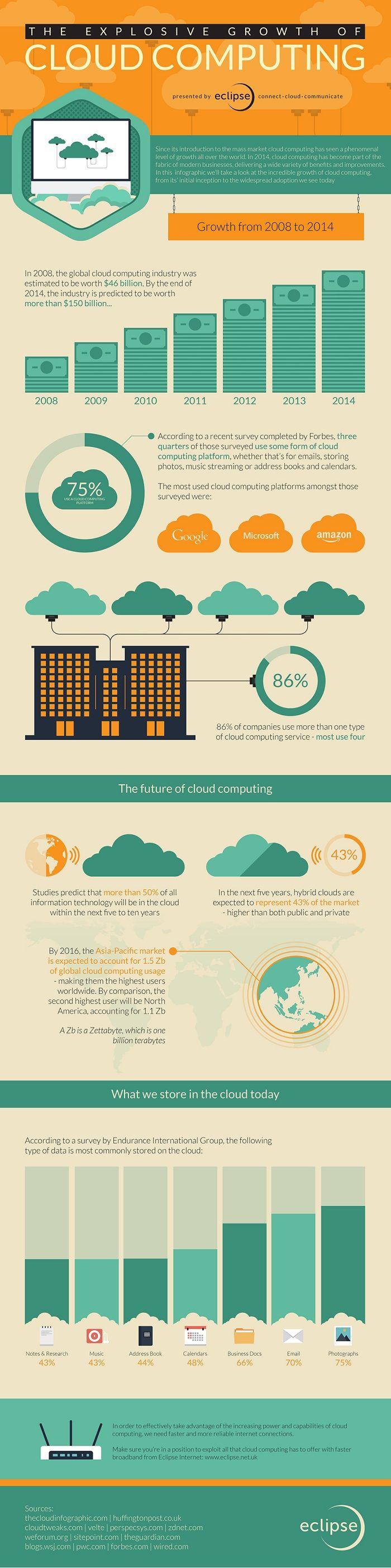 #cloudcomputing #healthit