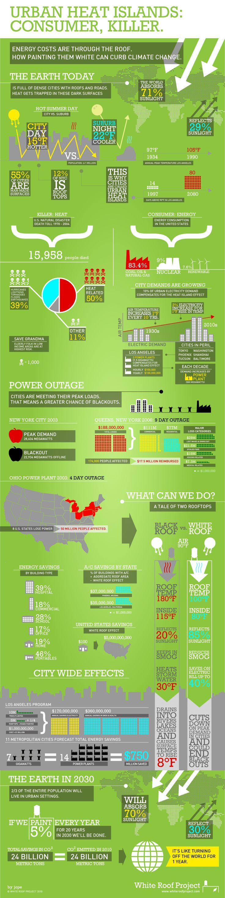 Infographic about energy! Black Roofs VS White Roofs