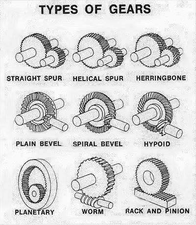 Types of Gears More