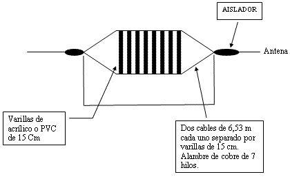 Antena dipolo de Banda Ancha para la banda de 80 metros - Electrónica Unicrom