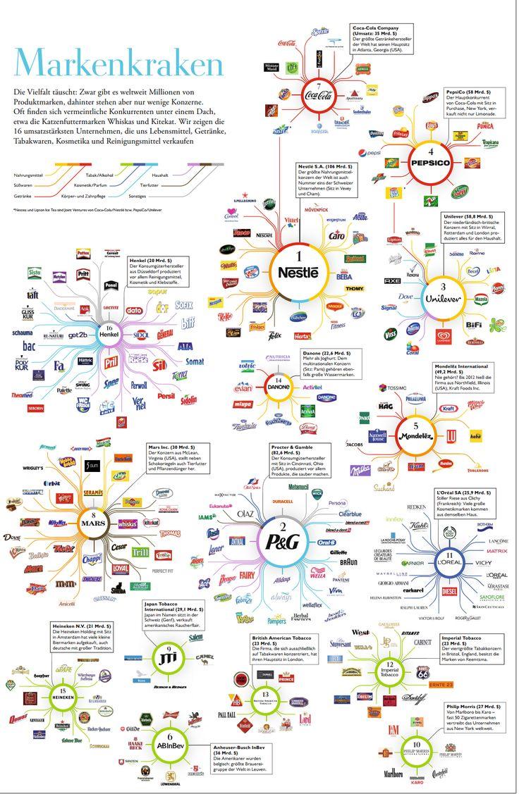 Die wichtigste Infografik überhaupt. Aufhängen und nach und nach alle Produkte streichen! zeit.de