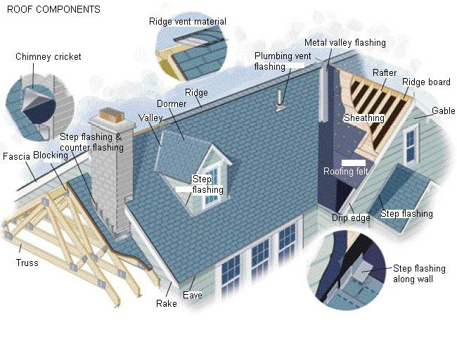 House Roof Styles   Google Search