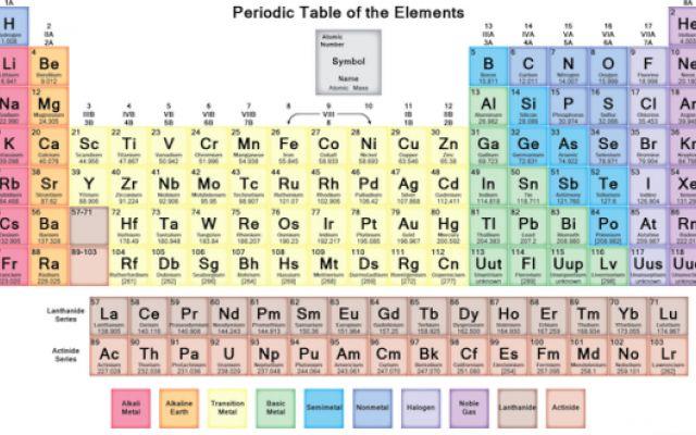 Ripasso di chimica la tavola periodica la tavola for A tavola con guy