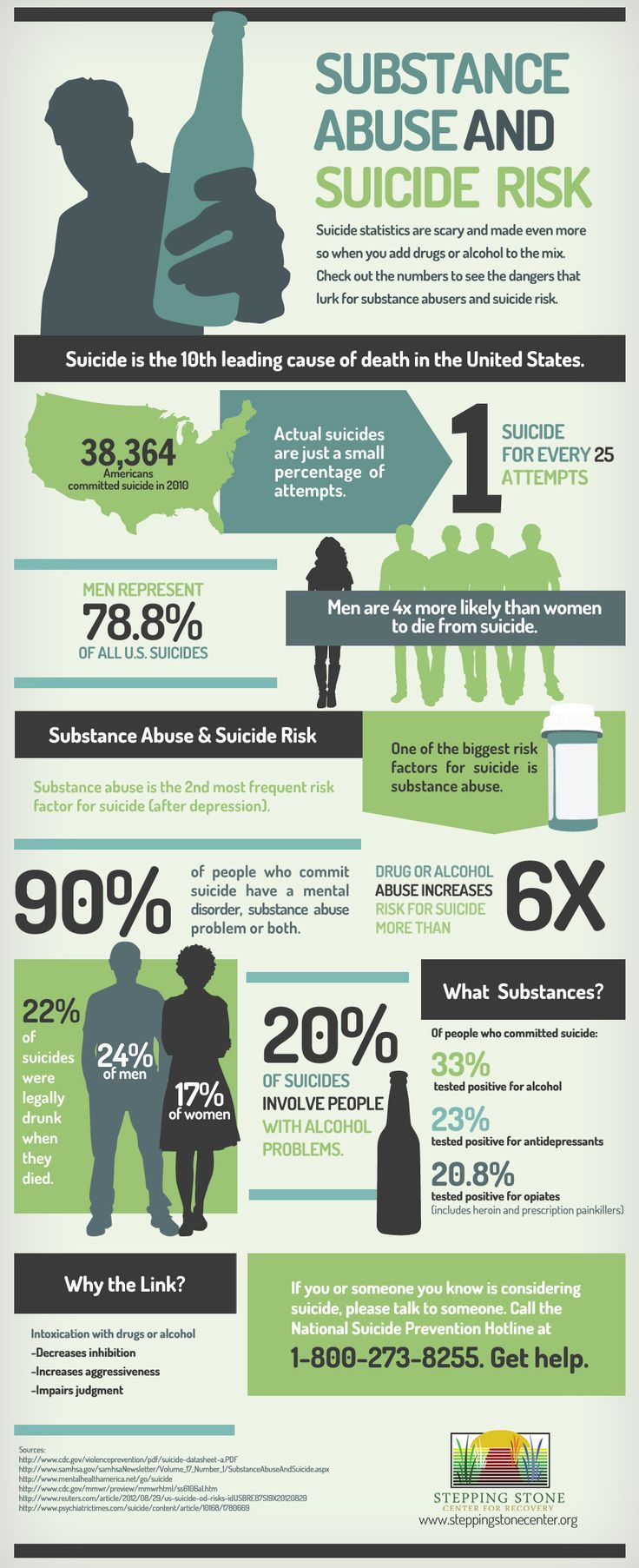 Suicide and Addiction Infographic: Are You Aware of the Correlation? #suicide #addiction #infographic