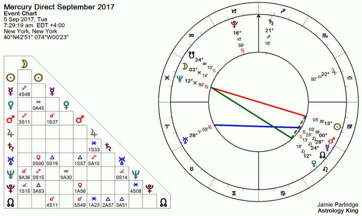 Mercury Retrograde 2017 Dates
