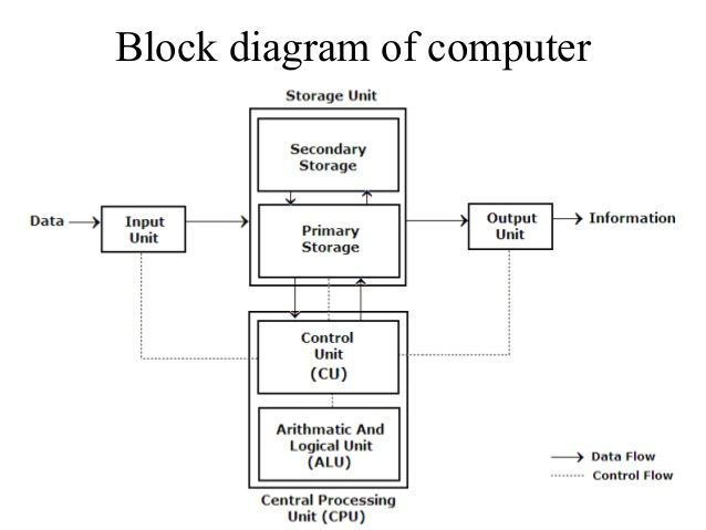 Block diagram of computer, Number system and complements ~ Digital logic  notes | Block diagram, Diagram, ComputerPinterest