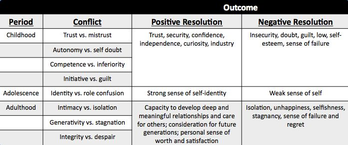 positive and negative outcomes of psychosocial stage of development Each stage in the psychosocial stage theory is marked with a crisis individuals must learn to balance both the positive and negative poles of the crises by understanding each as useful thus allowing positive outcomes to suffice these outcomes are often referred to as 'virtues.