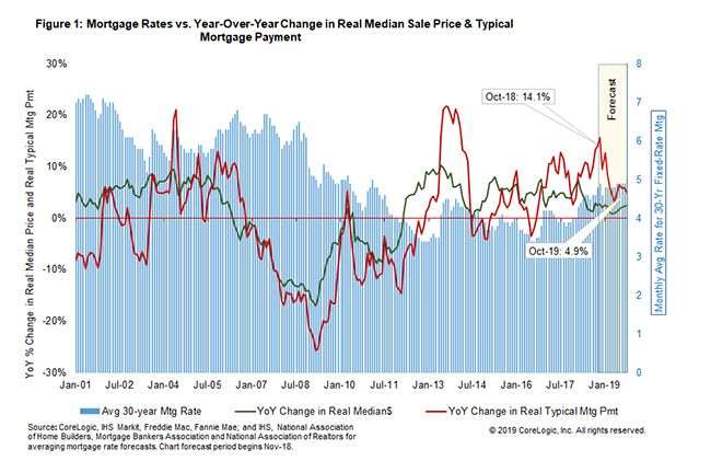 Why Are Mortgage Payment Amounts Rising 3 Times Faster Than Home Prices Mortgage Payment Mortgage House Prices