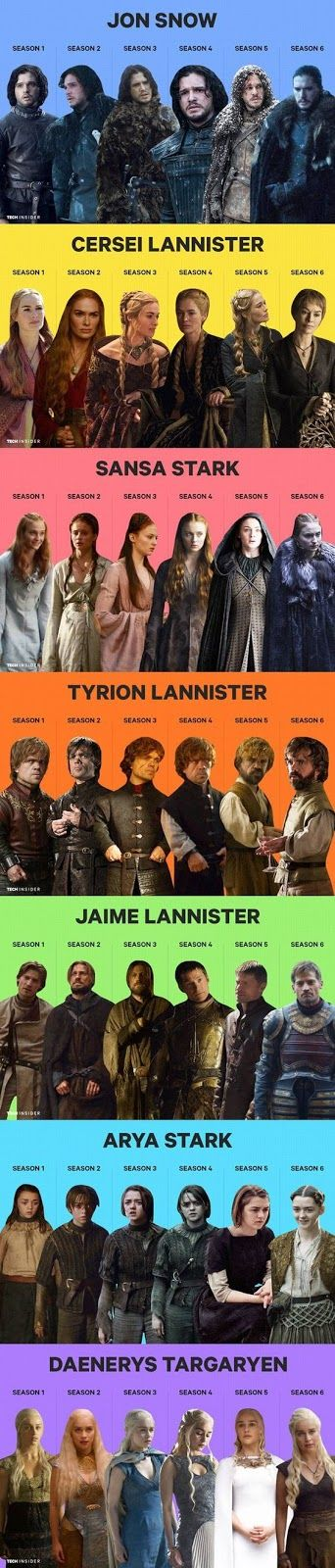 Los personajes de Game of Thrones a través de las 5 Temporadas