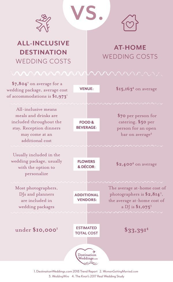 Planning A Destination Wedding In 2020 Destination Wedding Cost Destination Wedding Budget Destination Wedding Quotes