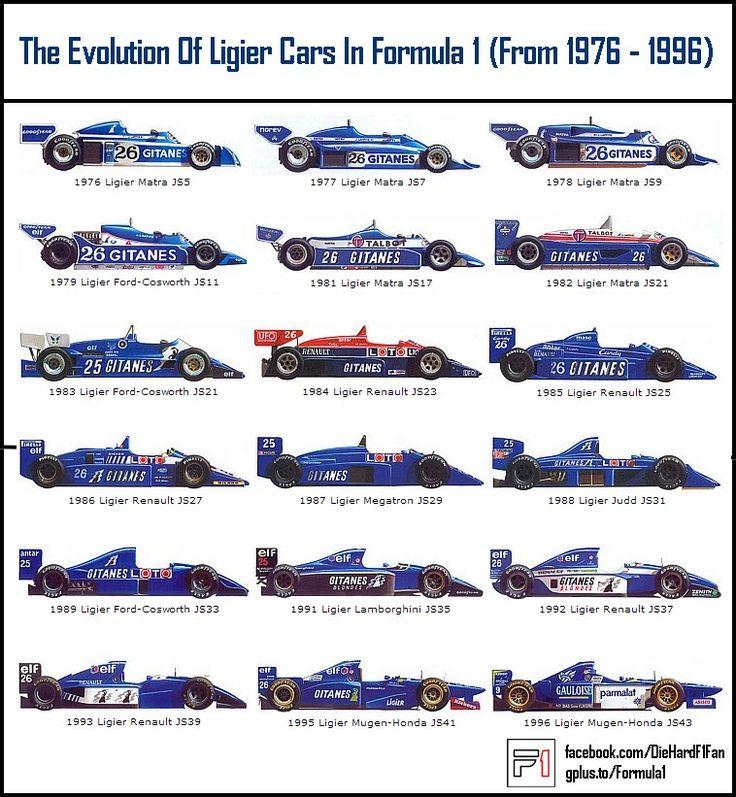 Ligier F1 cars