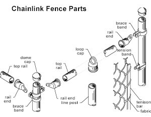Http Www Mainlinefence Com Images Chainlink Howto Img1