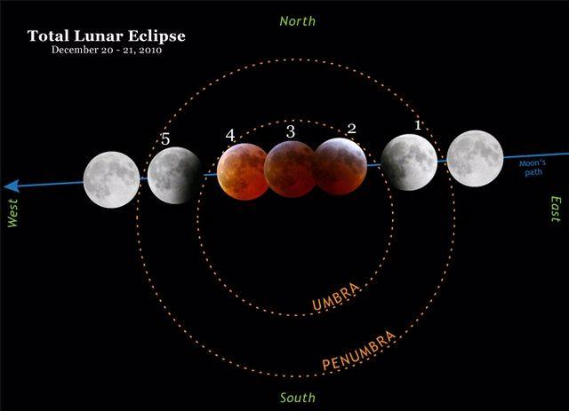 25 Best Ideas About Lunar Eclipse Diagram On Pinterest