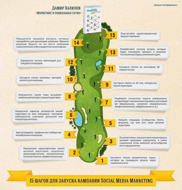 Дамир Халилов: 15 шагов для запуска Social Media Marketing