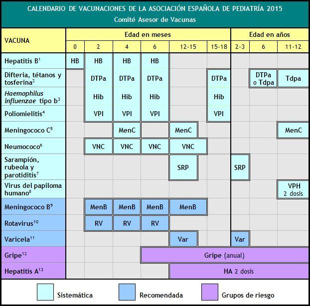 Calendario de vacunaciones de la AEP 2015   Comité Asesor de Vacunas