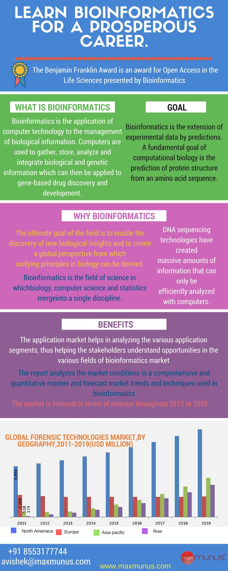 14 best online training images on pinterest study materials bioinformatics tutorial for beginners bioinformatics online training which maxmunus is providing contains a soft copy baditri Gallery