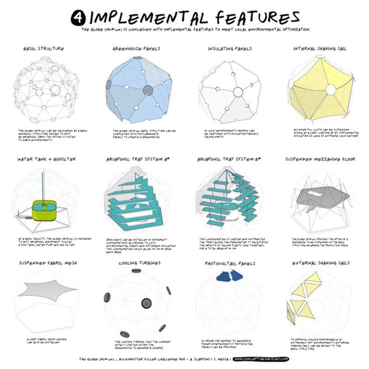 Anatomy of a Globe