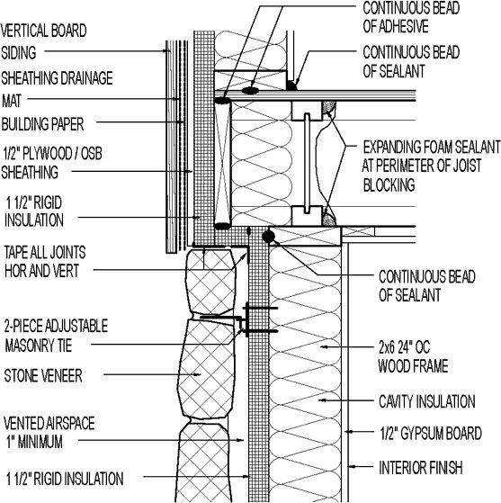 "Wall section // vertical board siding // above stone veneer // 1 1/2"" rigid insulation // drainage mat | GreenBuildingAdvisor.com"