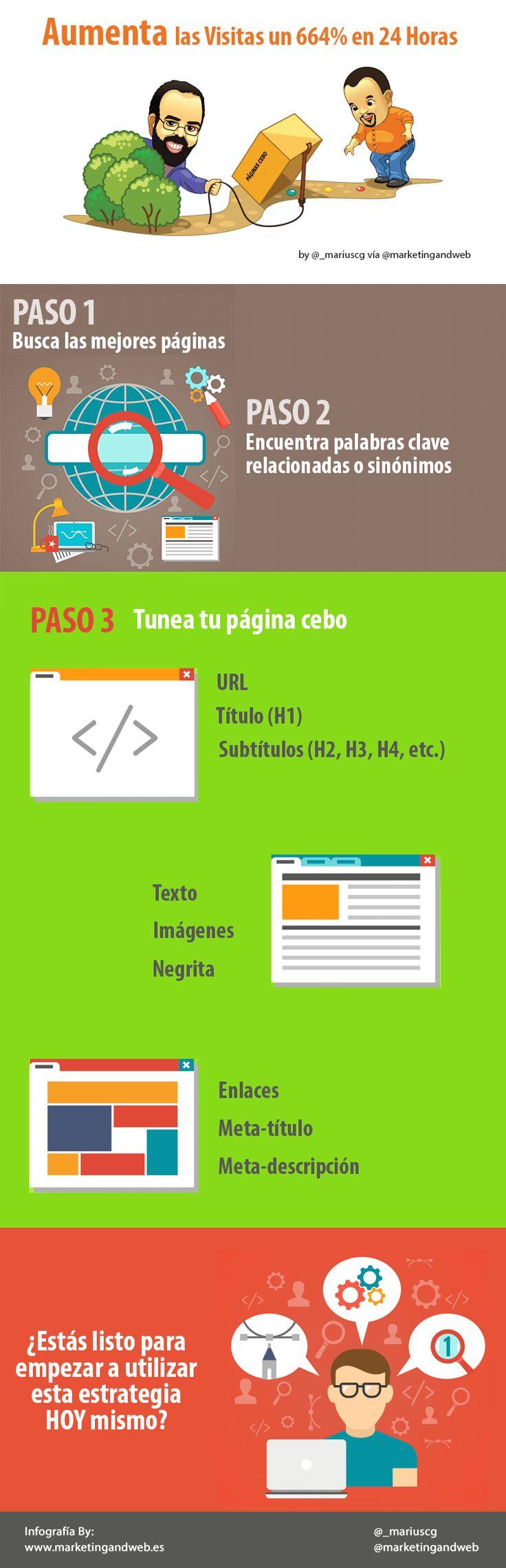 Hola: Una infografía sobre Cómo aumentar las visitas a una web un 664% en 24 horas. Vía Un saludo