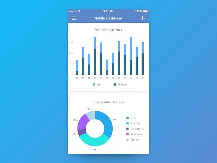 Dashboard - UI Movement