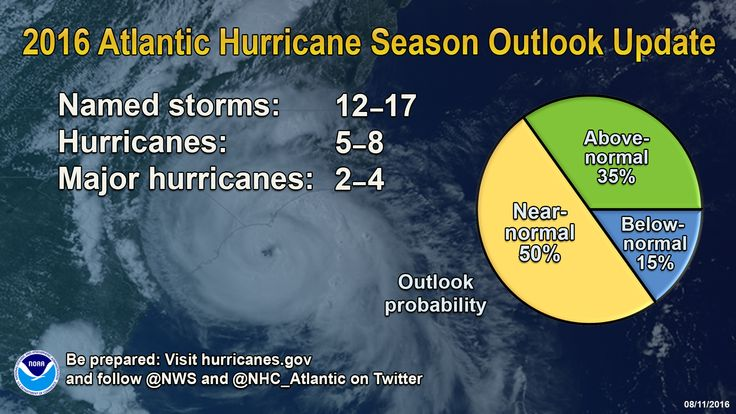 Atlantic Hurricane Predictions Get Worse, 12-17 Named Storms Expected…