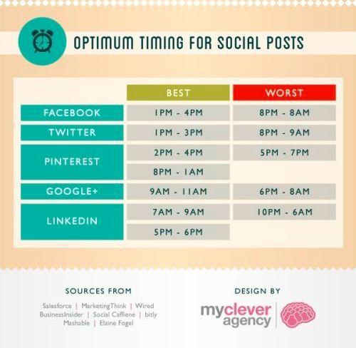 Kate Harper's Blog: Best time of day to post on social media #socialmedia