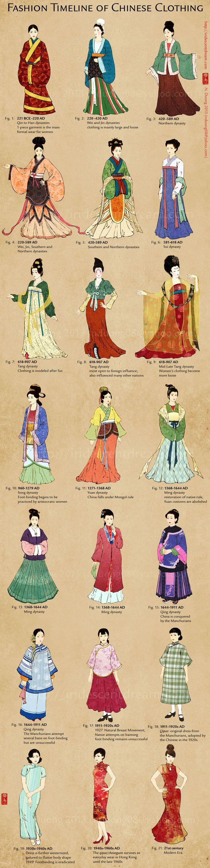 Hair, clothing and makeup fashions in Asian history (more through link)