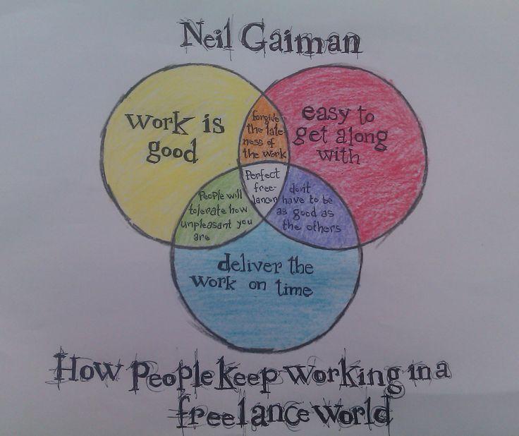 The perfect freelancer: http://batsandbones.tumblr.com/post/23418483425/my-venn-diagram-of-neil-gaimans-advice-for