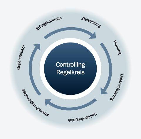 Kennzahlen Projektcontrolling - Time to complete - Fertigstellungsgrad - Cost to Complete