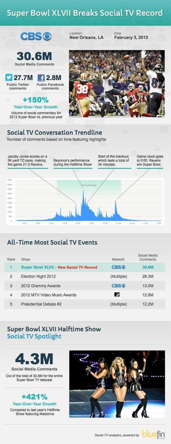 Super Bowl XLVII had 30.6M social media comments (Twitter, GetGlue checkins, & public FB posts).