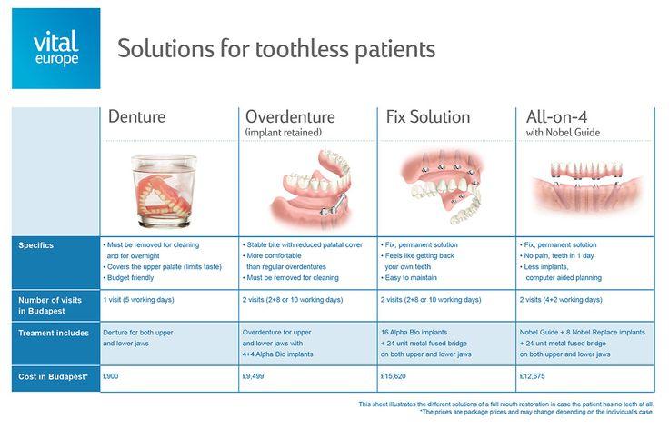 Dental implants | VitalEurope