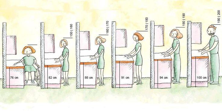 La hauteur du plan de travail :: Ergonomie