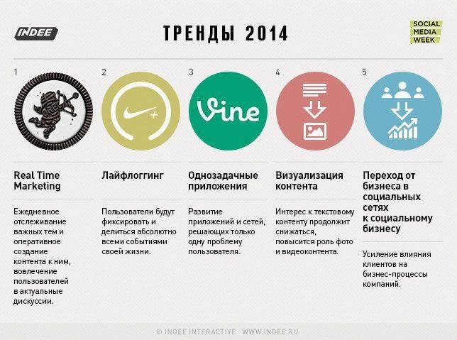 Основные тренды интернет-маркетинга и #SMM 2014 года.