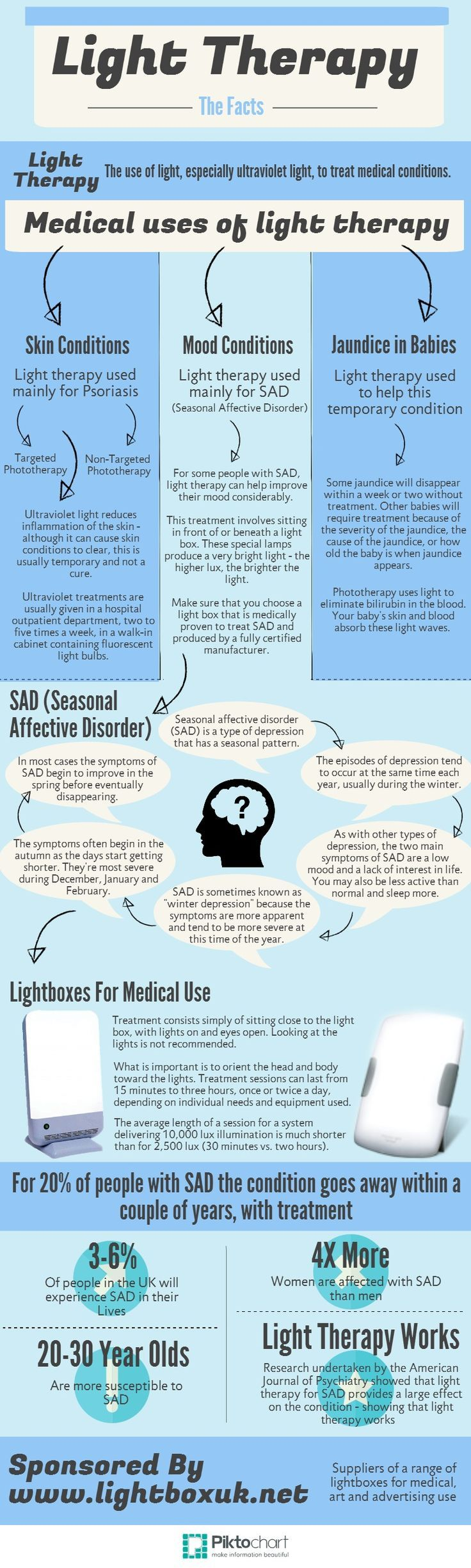 Light Therapy information My symptoms are physical, when the sun is out my symptoms go away within a day