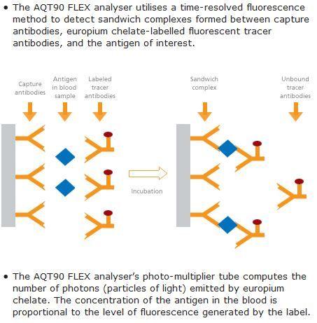 AQT90 FLEX immunoassay principle