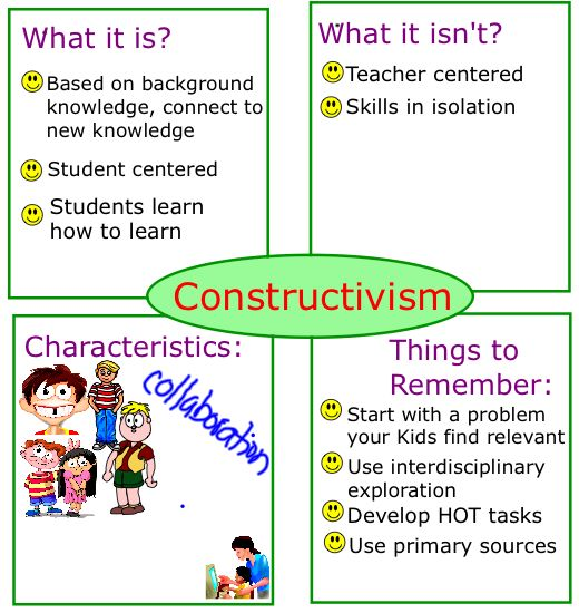 A constructivist approach includes: -Co-constructive learning  -Ongoing dialogue between educators and children -Team work  -Learning from everyday experiences  -Open ended possibilities