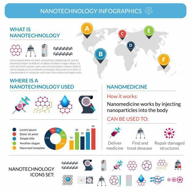 Nanotechnology Future Nanotechnology In 2020 Nanotechnology Infographic Weird Science Facts