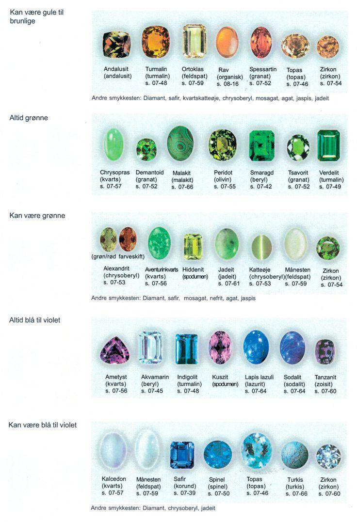 Gemmologi og farvenøgler - læs mere om farver på ædelsten her