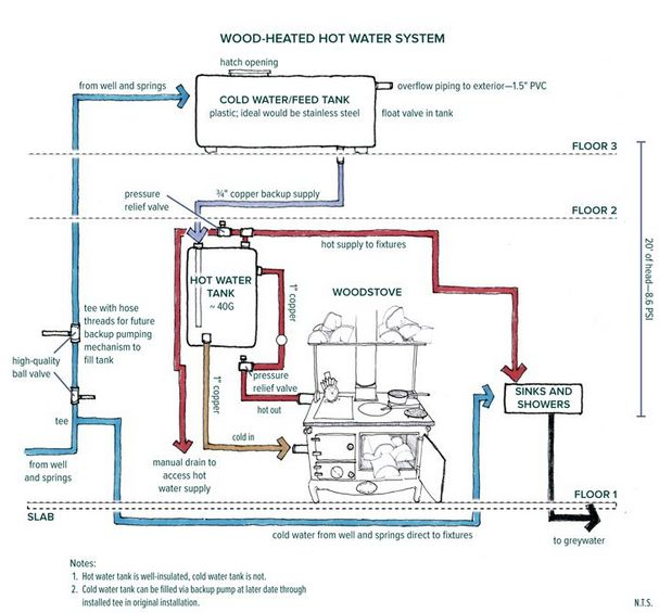 oven piping diagram 17 best images about hot water: wood stove on pinterest ...