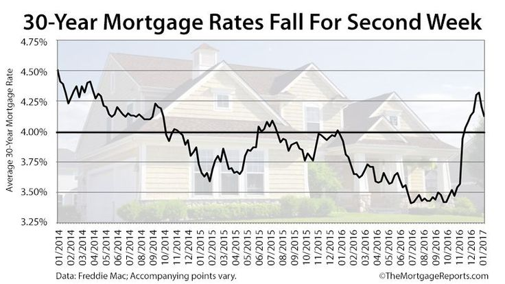Freddie Mac: Mortgage Rates Pull Back From 33-Month High