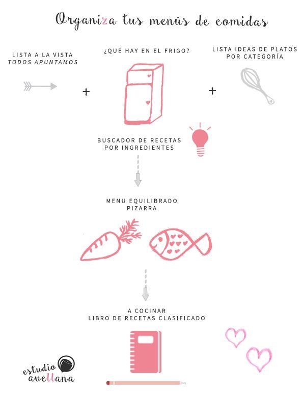 Cómo planificar tu menu semanal para no tirar comida, ahorrar dinero y comer equilibrado! Infografía con ideas originales.