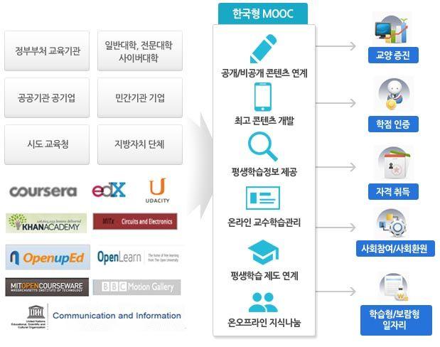 한국형 MOOC의 협력 방안