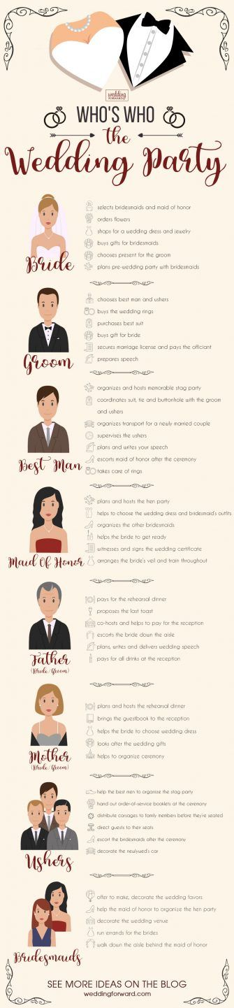 Best  Wedding Planning Ideas On   Wedding Planning