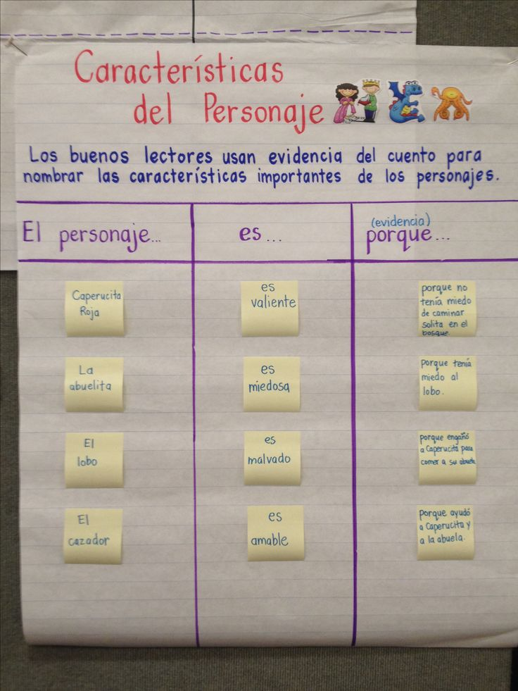 Anchor chart in Spanish
