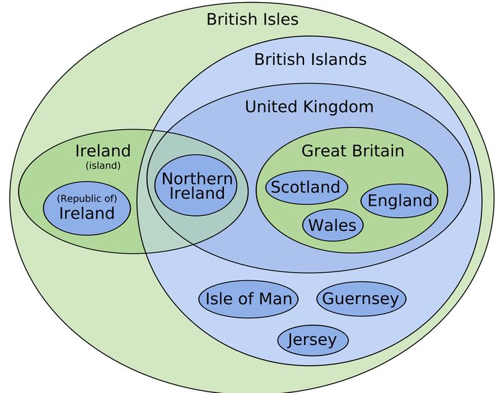 An Euler diagram to illustrate the inclusivity and exclusivity of various political and geographical divisions within the British Isles.