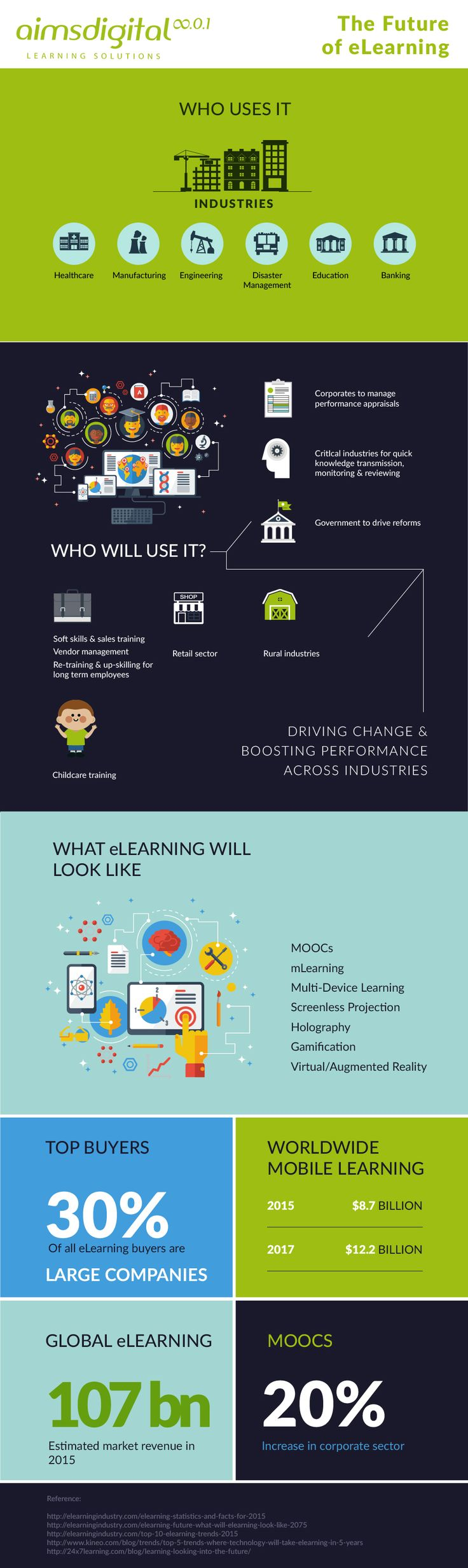 best images about online training e learning distance here is a peek into the future of elearning the possibilities are endless and