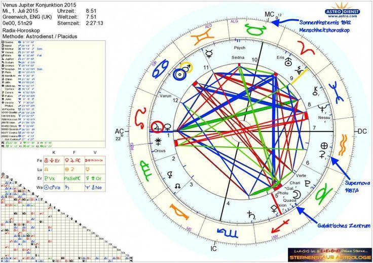 Jupiter-Venus-Konjunktion Juli 2015 Sternenstaubastrologie