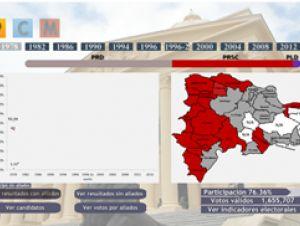 http://totalrd.com/entries/72368?go=http://www.elcaribe.com.do/2016/11/01/opdfunglode-lanza-primer-mapa-electoral-interactivo